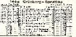 Kolejka szprorawska. Wyciąg z rozkładu jazdy, nr tabeli 144e. Rozkład wazny w okresie 1942 r. Zbiory Mieczysława J. Bonisławskiego